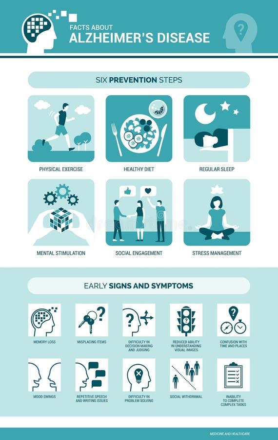 Morbo di Alzheimer e sintomi e prevenzione di demenza infographic illustrazione di stock