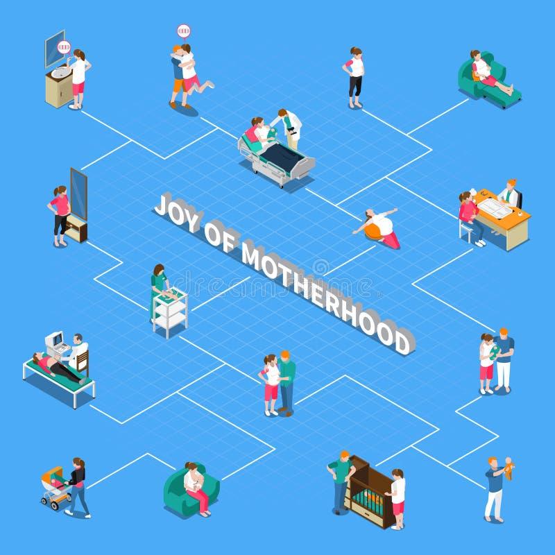 Motherhood Isometric Flowchart. On blue background with ultrasound scan, maternity hospital, parents with newborn, breastfeeding vector illustration stock illustration