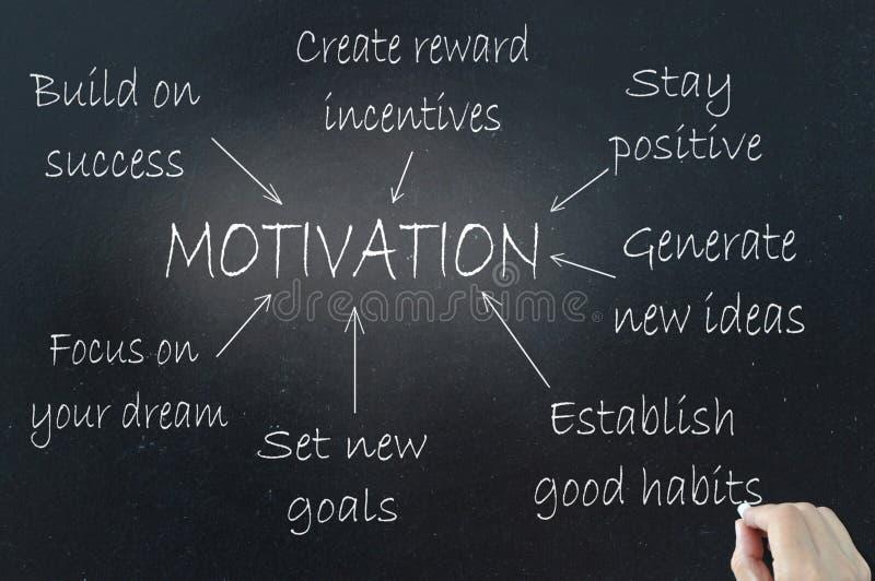 Motivation photo libre de droits