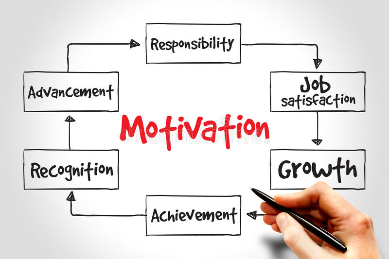 Motivation. Mind map, business concept royalty free stock photos