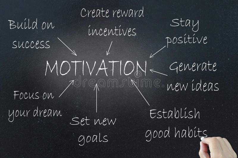 Motivation. Al incentives demonstrated using a flow chart diagram on a blackboard royalty free stock photo