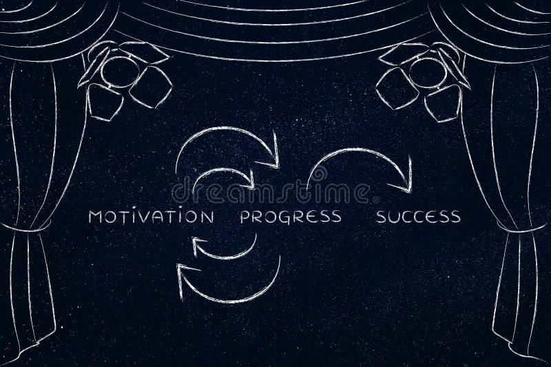 Motivation och framsteg som lyckas, nyckel- begrepp på etapp arkivbilder