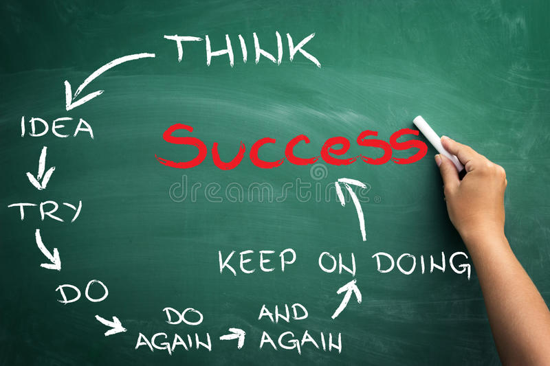 Motivations for success. Motivations that leads to success, text writing on blackboard royalty free stock photography