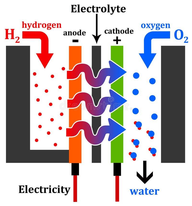 Motor del hidrógeno stock de ilustración