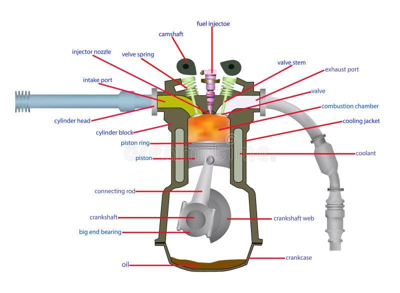 Motor diesel da ilustra o ilustra o stock imagem de for Chambre de combustion annulaire