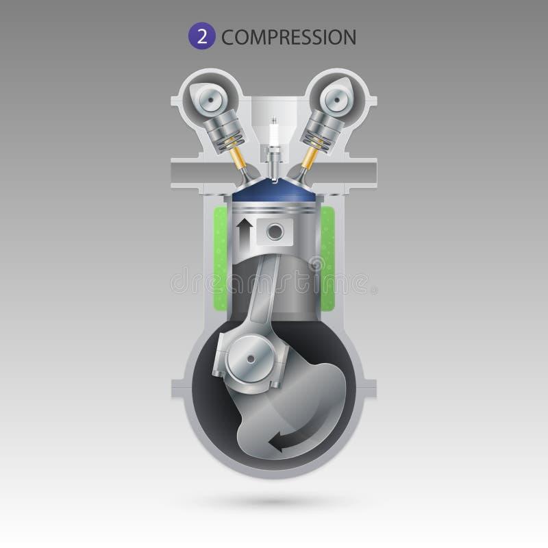Motor do curso de compressão ilustração stock