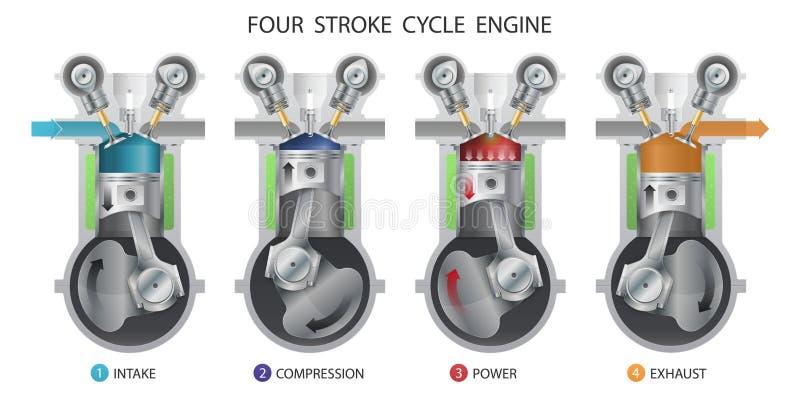 Motor mit vier Anschlägen lizenzfreie abbildung
