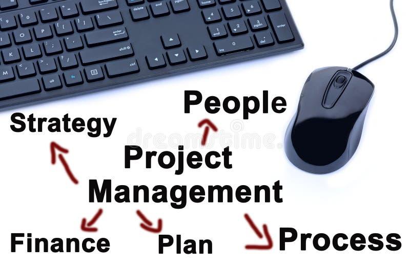 Mots de gestion des projets sur le fond blanc photos stock