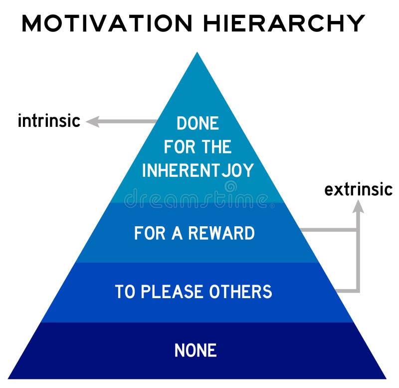 Motywaci hierarchia royalty ilustracja