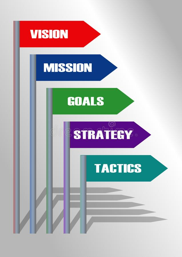 Motywacja szablonu wzrok, misja i cele, Strategia i taktyki Kierunku wskaźnika elementy z cieniem royalty ilustracja