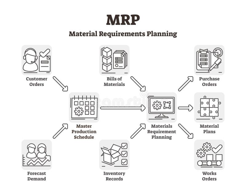 MRP vector illustration. Labeled material requirements planning system. vector illustration