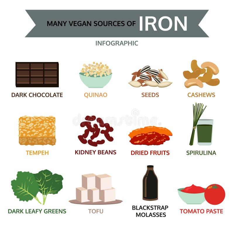 Muchas fuentes del vegano de hierro, gráfico de la información de la comida, vector libre illustration