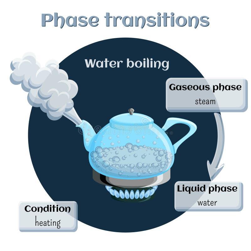 Mudanças de estados Evaporação - ebulição da água ilustração do vetor