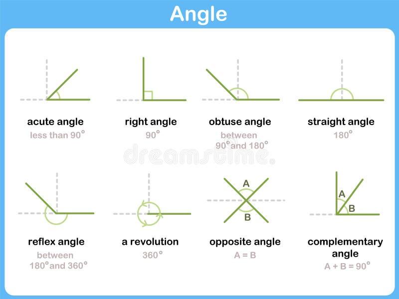 Muestras matemáticas de los ángulos - hoja de trabajo para los niños stock de ilustración