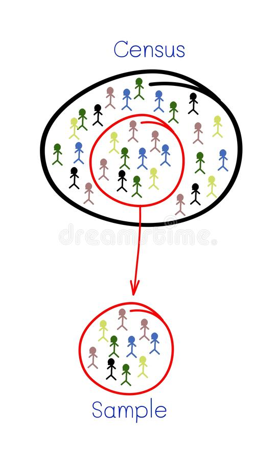 Muestreo de proceso de la investigación de una población objetivo ilustración del vector