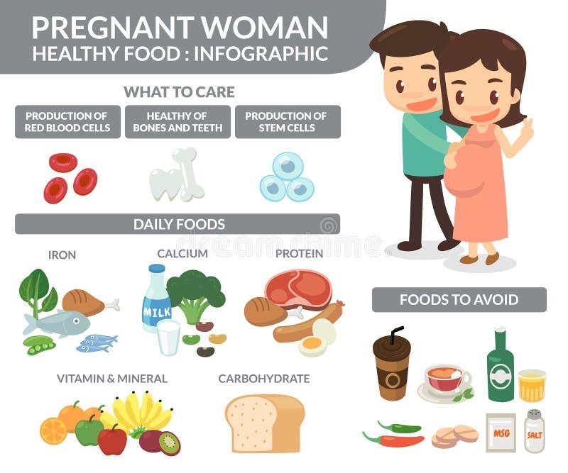 Mulher gravida Alimentos saudáveis ilustração royalty free
