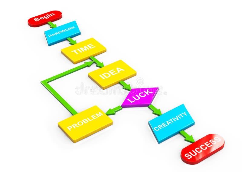 Multicolour Algorithm to Success stock illustration