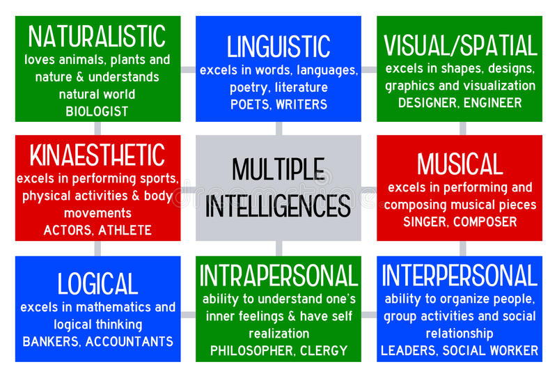 a literary analysis of the intelligence in the literature by gardner Teaching in color: multiple intelligences in the literature classroom helen sword pedagogy, volume 7, issue 2, spring 2007, pp 223-250 (article.