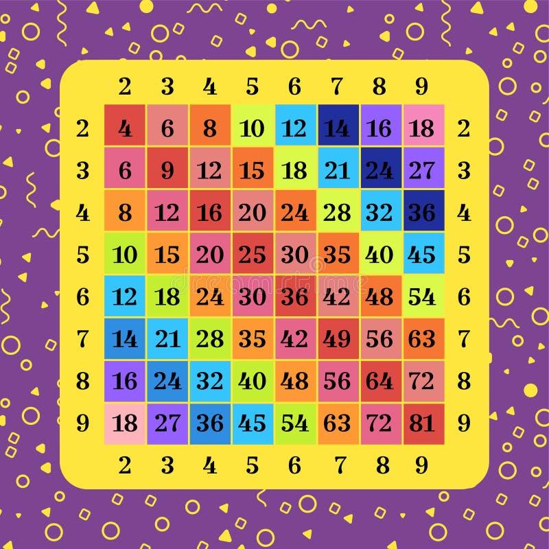 Multiplication multicolore de place Affiche de Tableau pour imprimer le matériau pédagogique à l'école ou à la maison Carte ?duca illustration libre de droits