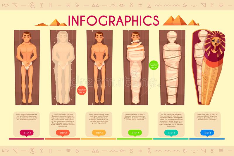 Mummy creation steps, ancient egyptians ritual. Mummy creation infographics, steps of mummification process, time line. Ancient egyptians religious ceremonial vector illustration