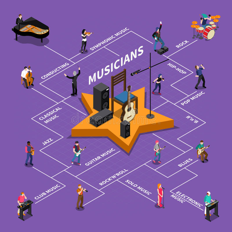 Musicians Isomeric Flowchart. Isometric flowchart with conductor and musicians playing different musical instruments vector illustration vector illustration