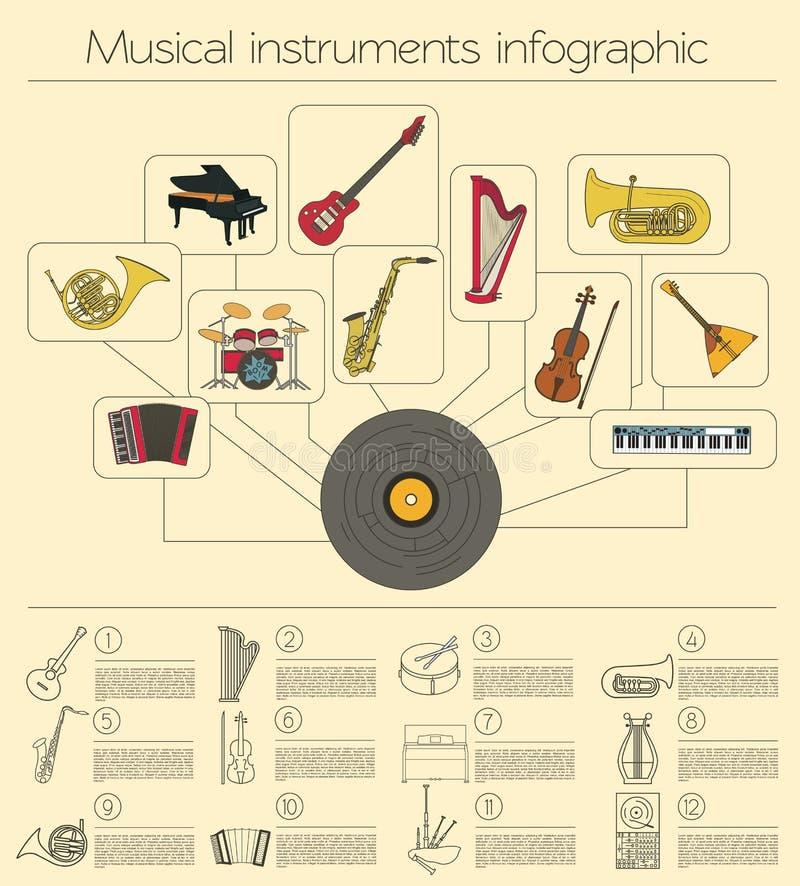 Musikinstrumentdiagrammall Alla typer av musikalisk instr stock illustrationer