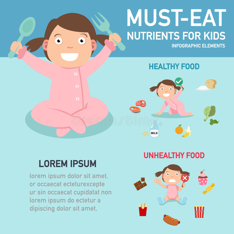 Must-eat nutrients for kids infographics,illustration. Must-eat nutrients for kids infographics,vector illustration royalty free illustration