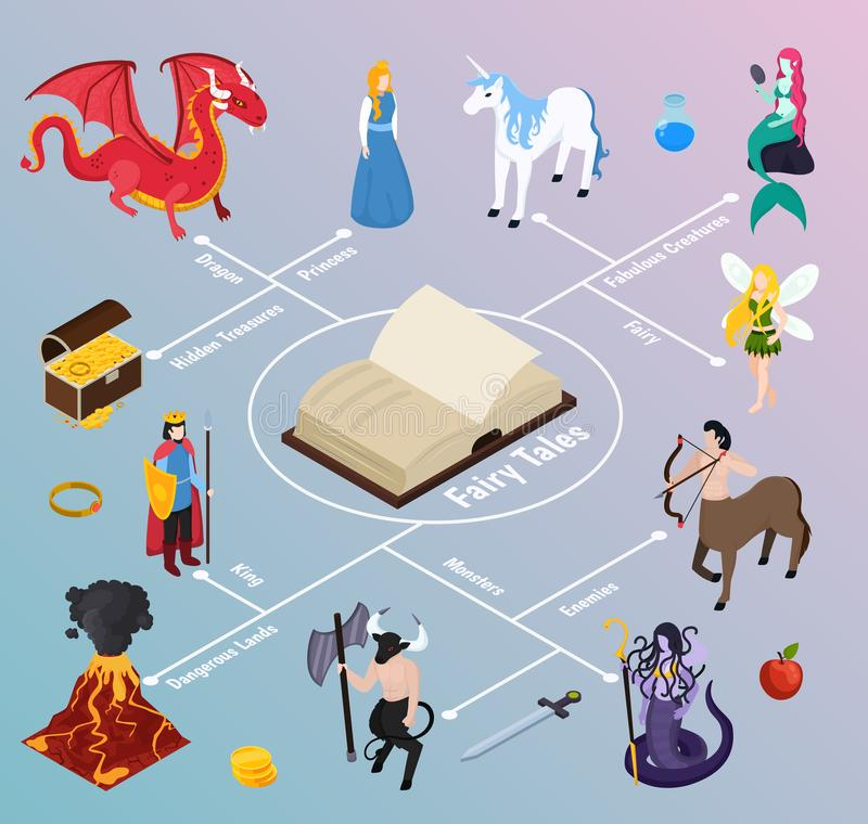 Mythical Creatures Isometric Flowchart. On gradient background with book, fabulous characters, dangerous lands, hidden treasures vector illustration stock illustration