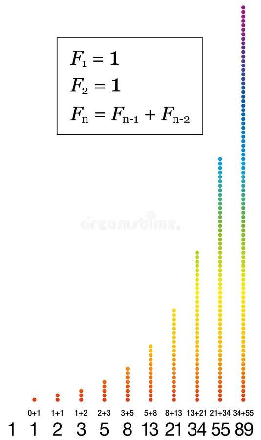 Números de sequência de Fibonacci ilustração do vetor