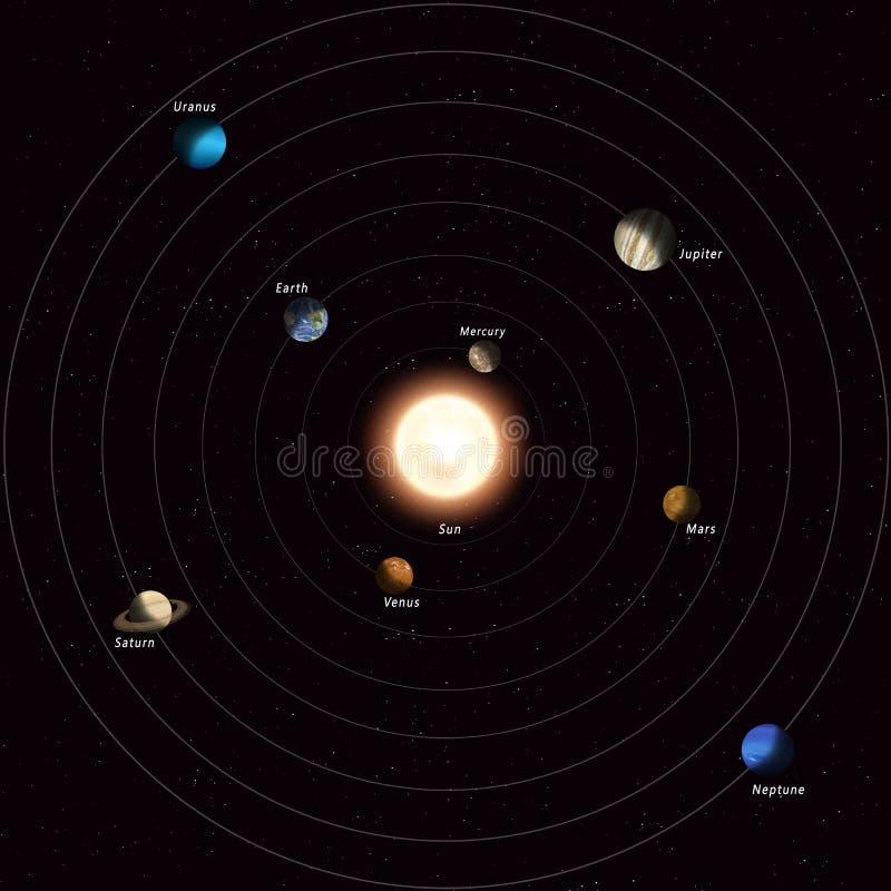 nadruk op: Het Knippen van MercuryWith van het Venus van de aarde Weg vector illustratie