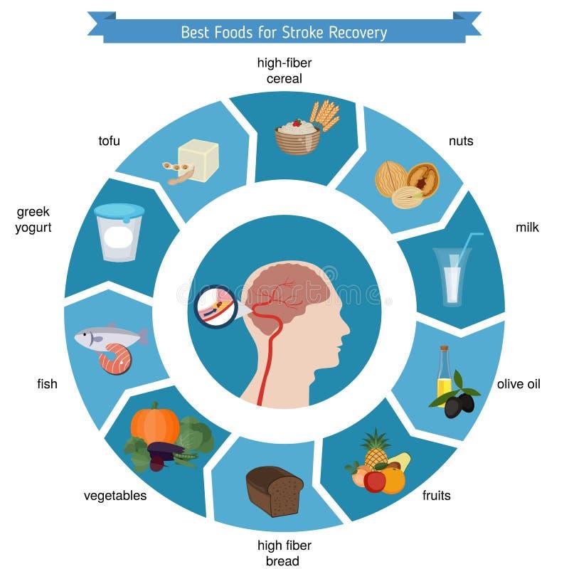 Najlepszy foods dla uderzenia wyzdrowienia royalty ilustracja
