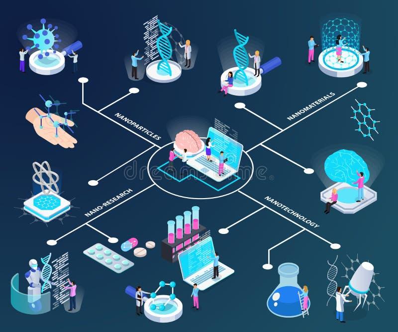 Nano Technologie Isometrisch Stroomschema royalty-vrije illustratie