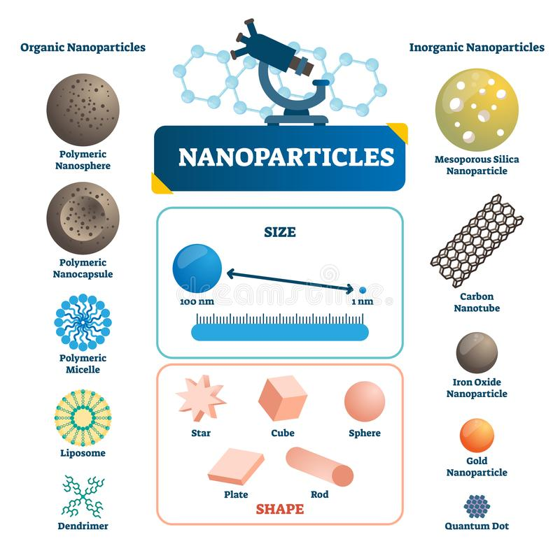 Nanoparticles a marqué infographic Illustration microscopique de vecteur d'élément illustration libre de droits