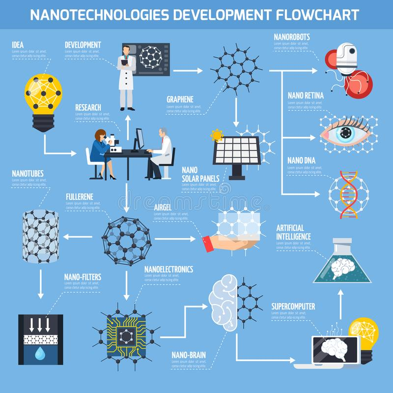 Nanotechnologies Development Flowchart. With research, materials and devices, artificial intelligence, medicine on blue background flat vector illustration royalty free illustration