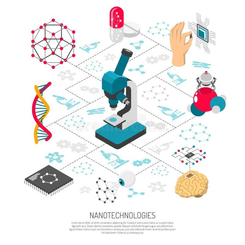Nanotechnologies Isometric Flowchart. With microscope nanorobot dna pills on white background 3d vector illustration vector illustration
