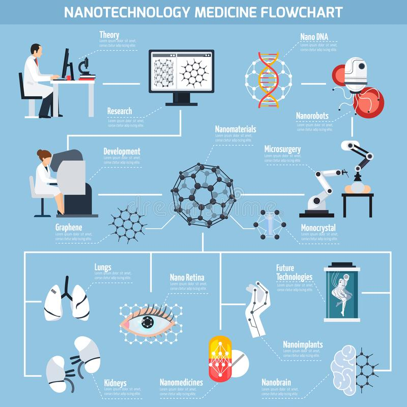 Nanotechnologies In Medicine Flowchart. With research and development, materials, micro surgery, robots on blue background vector illustration stock illustration