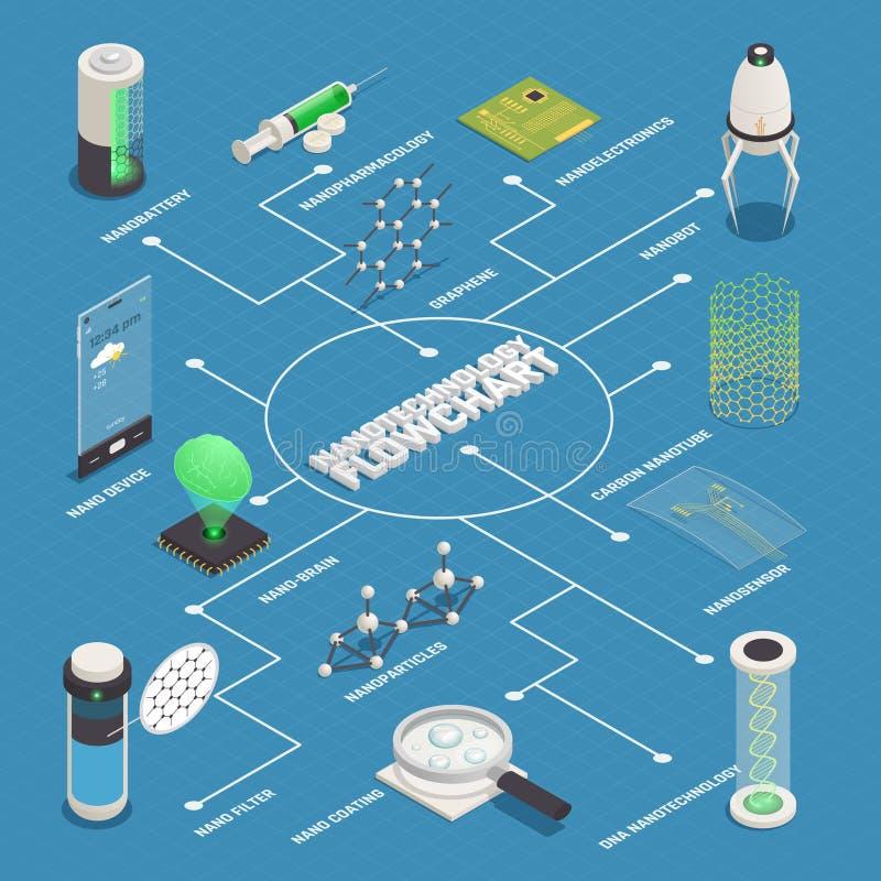 Nanotechnology Applications Isometric Flowchart Poster. With nanomedicine nanorobots disease diagnostics treatment nanoservice nanoparticles nanoelectronics stock illustration
