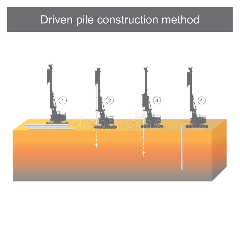 Napędzana palowa budowy metoda ilustracji