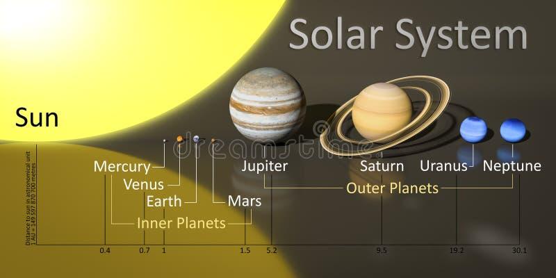 Nasz słońce system z odległościami royalty ilustracja