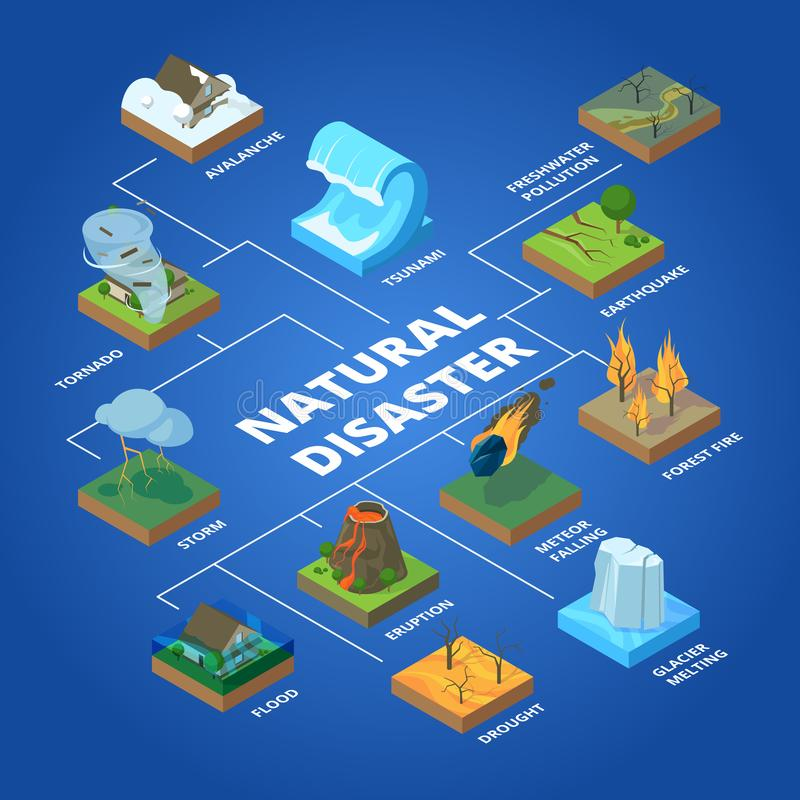 Natural disaster. Nature climate global problems fire pollution wildfire storm and tsunami vector isometric concept. Illustration of tornado and earthquake royalty free illustration