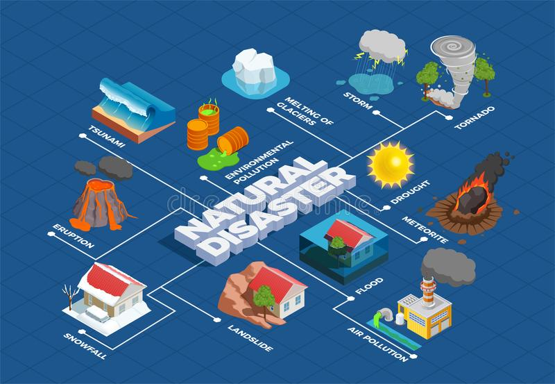Natural Disasters Isometric Flowchart. Natural disasters with melting of glaciers meteorite and environment pollution isometric flowchart on blue background vector illustration