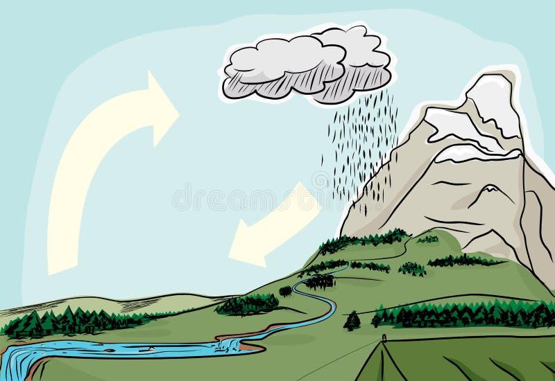 Natural Water Cycle vector illustration