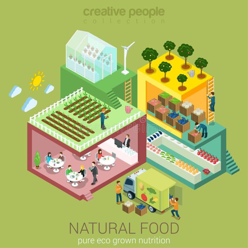 Naturalny artykułu żywnościowy dorośnięcie, spożycie i royalty ilustracja