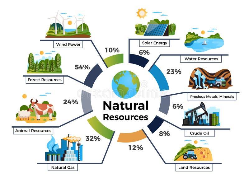 Naturlig Resourses Infographic uppsättning royaltyfri illustrationer