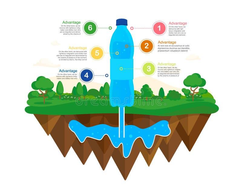 Naturlig vattenkälla vatten för vektor för information om diagramillustrationinfographics stock illustrationer