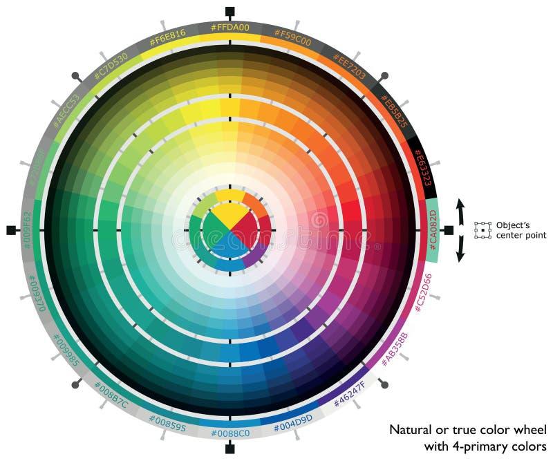 Natuurlijk of waar kleurenwiel met 4 primaire kleuren voor Webkunstenaars en computerontwerpers royalty-vrije illustratie