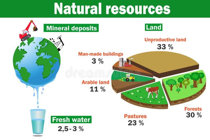 Natuurlijke milieumiddelen vectorinfographics royalty-vrije illustratie