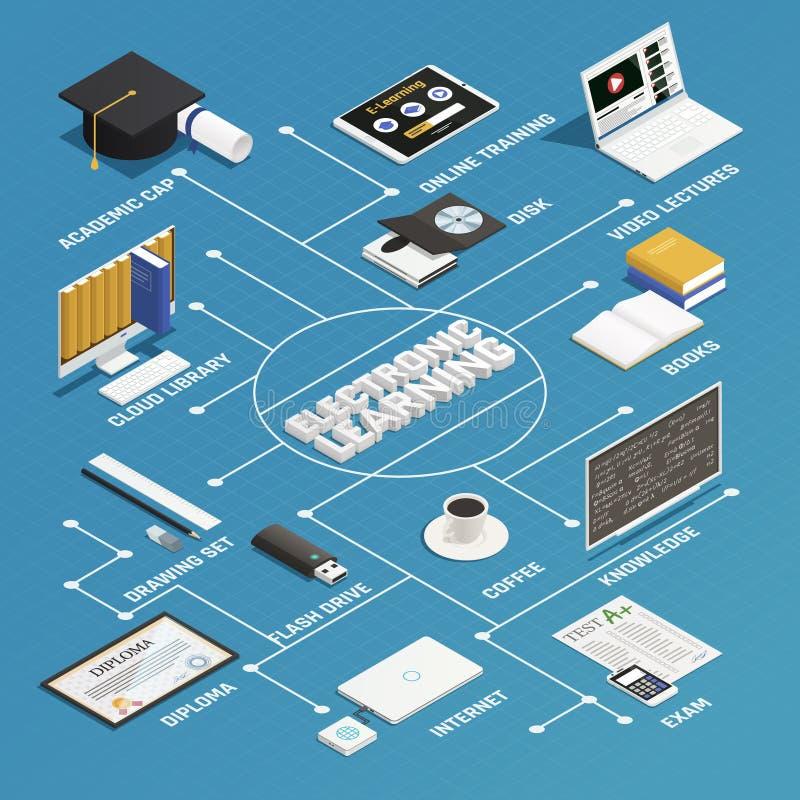 Nauczania online Isometric Flowchart ilustracja wektor