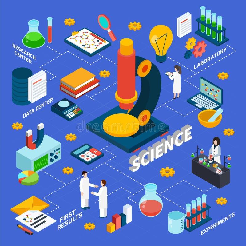 Nauki I badania Isometric Flowchart ilustracja wektor