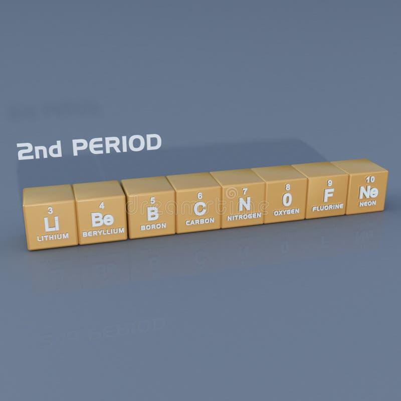 2nd period för periodisk tabell vektor illustrationer